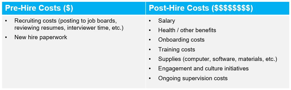 Pre vs Post Hire Costs