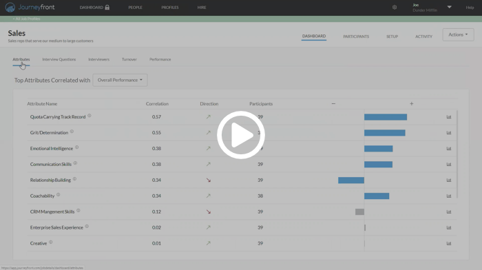 Hiring Optimization Dashboard 1 - Attributes